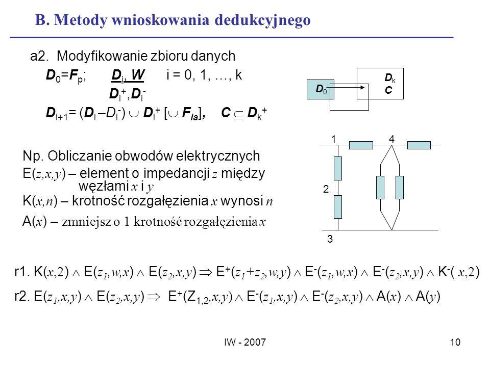 IW - 200710 B. Metody wnioskowania dedukcyjnego a2. Modyfikowanie zbioru danych D 0 =F p ; D i, W i = 0, 1, …, k D i +,D i - D i+1 = (D i –D i - ) D i