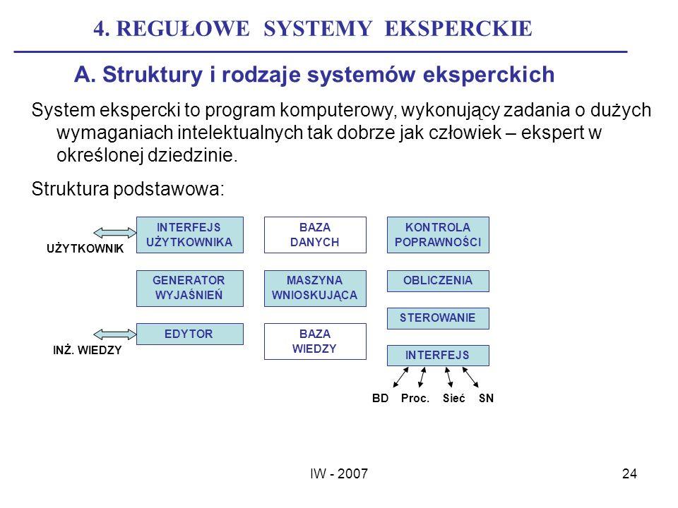IW - 200724 4. REGUŁOWE SYSTEMY EKSPERCKIE A. Struktury i rodzaje systemów eksperckich System ekspercki to program komputerowy, wykonujący zadania o d