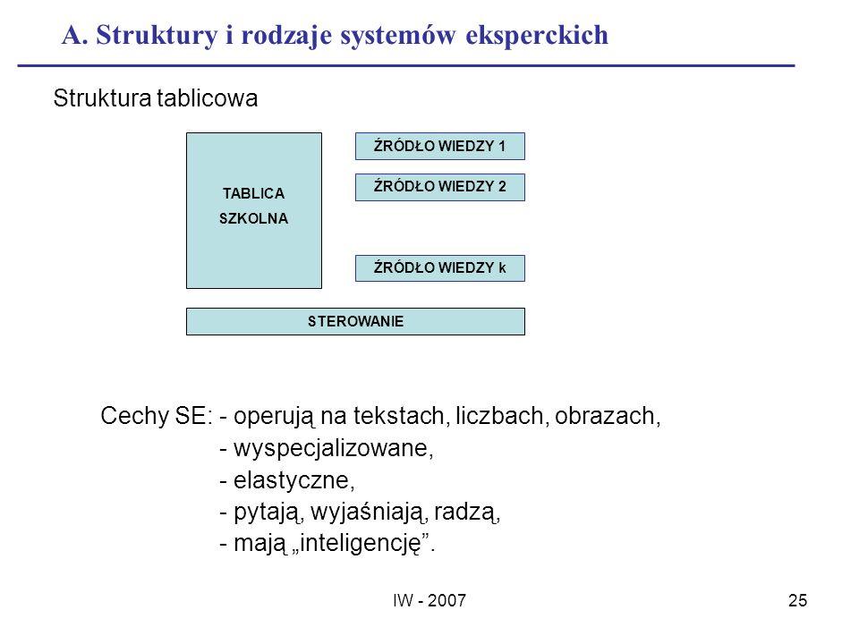 IW - 200725 A. Struktury i rodzaje systemów eksperckich Struktura tablicowa TABLICA SZKOLNA ŹRÓDŁO WIEDZY 1 ŹRÓDŁO WIEDZY 2 ŹRÓDŁO WIEDZY k STEROWANIE