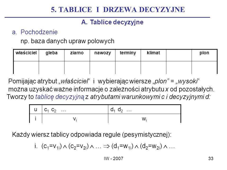 IW - 200733 5. TABLICE I DRZEWA DECYZYJNE A.Tablice decyzyjne a.Pochodzenie np. baza danych upraw polowych właścicielglebaziarnonawozyterminyklimatplo