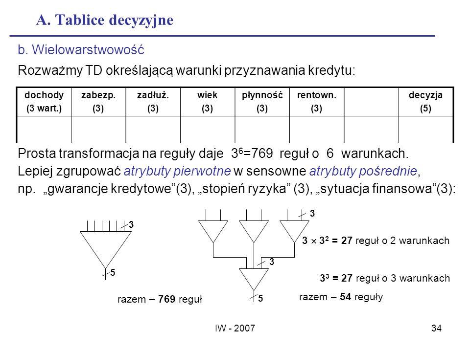 IW - 200734 A. Tablice decyzyjne b. Wielowarstwowość Rozważmy TD określającą warunki przyznawania kredytu: dochody (3 wart.) zabezp. (3) zadłuż. (3) w
