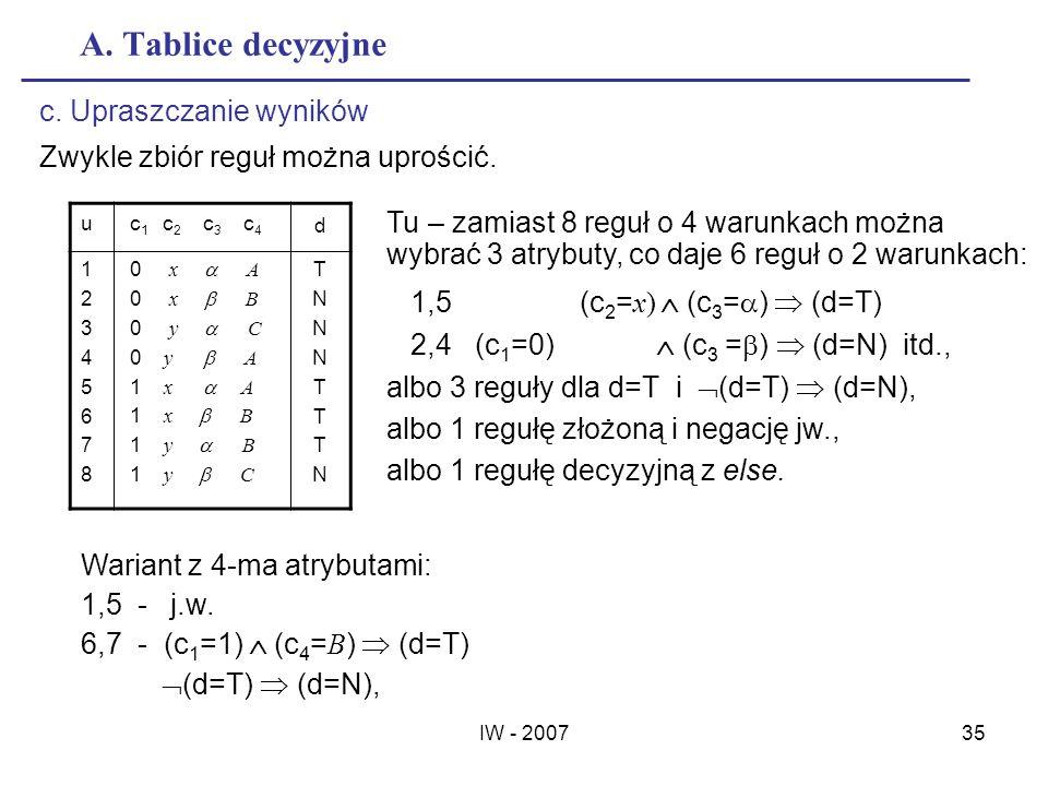 IW - 200735 A. Tablice decyzyjne c. Upraszczanie wyników Zwykle zbiór reguł można uprościć. u c 1 c 2 c 3 c 4 d 1234567812345678 0 x A 0 x B 0 y C 0 y