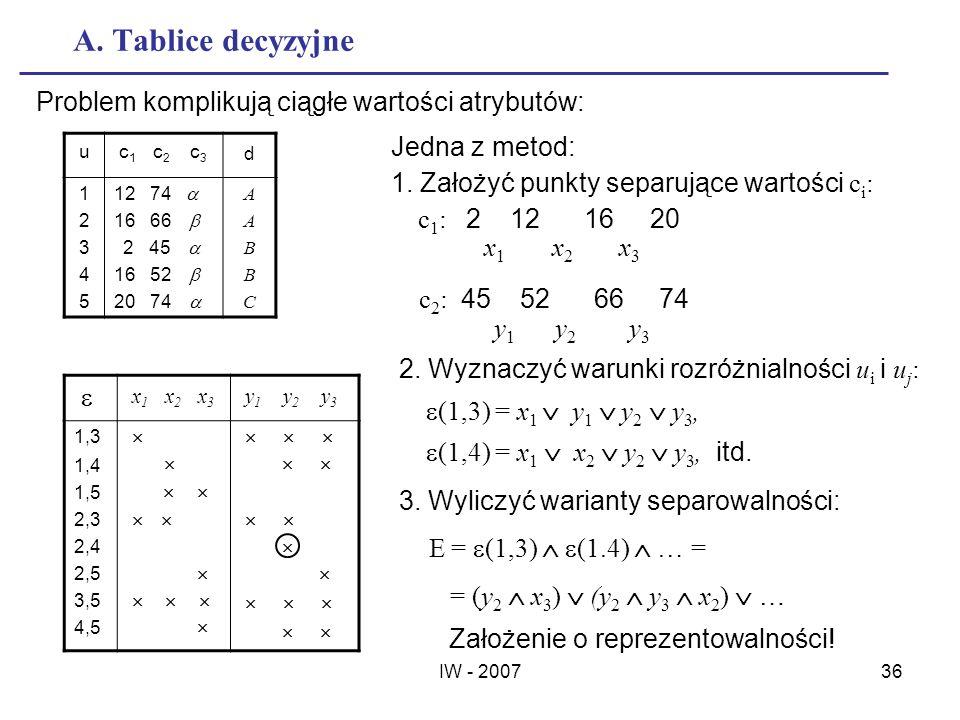 IW - 200736 A. Tablice decyzyjne Problem komplikują ciągłe wartości atrybutów: u c 1 c 2 c 3 d 1 2 3 4 5 12 74 16 66 2 45 16 52 20 74 AABBCAABBC Jedna