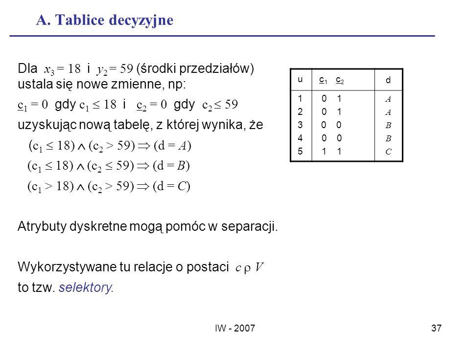 IW - 200737 A. Tablice decyzyjne u c 1 c 2 d 1 2 3 4 5 0 1 0 0 1 1 AABBCAABBC Dla x 3 = 18 i y 2 = 59 (środki przedziałów) ustala się nowe zmienne, np