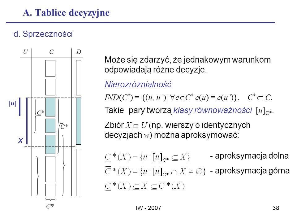 IW - 200738 A. Tablice decyzyjne d. Sprzeczności Może się zdarzyć, że jednakowym warunkom odpowiadają różne decyzje. Nierozróżnialność: IND(C * ) = {(