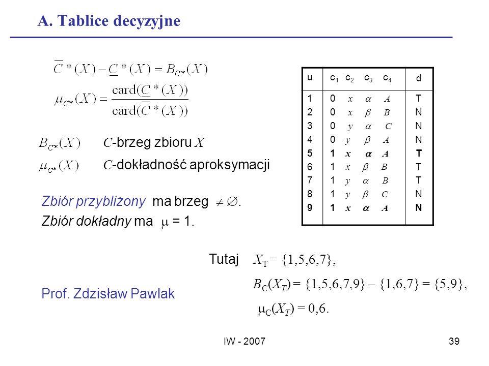 IW - 200739 A. Tablice decyzyjne u c 1 c 2 c 3 c 4 d 123456789123456789 0 x A 0 x B 0 y C 0 y A 1 x A 1 x B 1 y B 1 y C 1 x A TNNNTTTNNTNNNTTTNN Tutaj