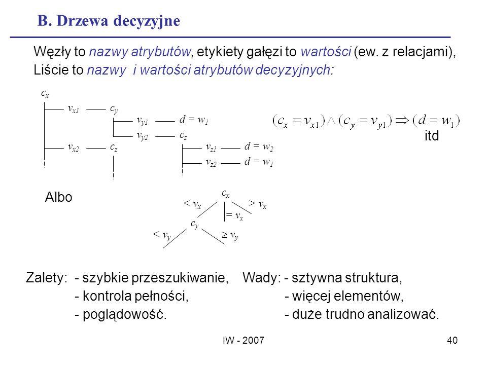IW - 200740 B. Drzewa decyzyjne itd Węzły to nazwy atrybutów, etykiety gałęzi to wartości (ew. z relacjami), Liście to nazwy i wartości atrybutów decy