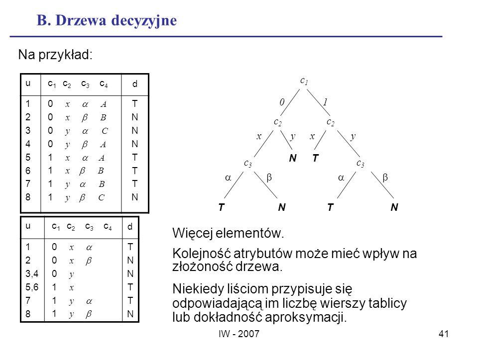 IW - 200741 B. Drzewa decyzyjne u c 1 c 2 c 3 c 4 d 1234567812345678 0 x A 0 x B 0 y C 0 y A 1 x A 1 x B 1 y B 1 y C TNNNTTTNTNNNTTTN Na przykład: u c