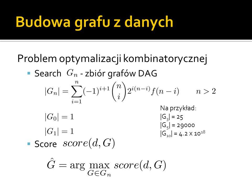 Problem optymalizacji kombinatorycznej Search - zbiór grafów DAG Score Na przykład: |G 3 | = 25 |G 5 | = 29000 |G 10 | = 4.2 x 10 18