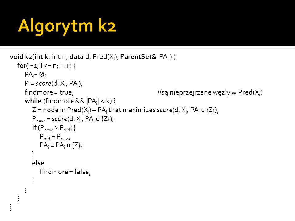 void k2(int k, int n, data d, Pred(X i ), ParentSet& PA i ) { for(i=1; i <= n; i++) { PA i = Ø; P = score(d, X i, PA i ); findmore = true;//są nieprze