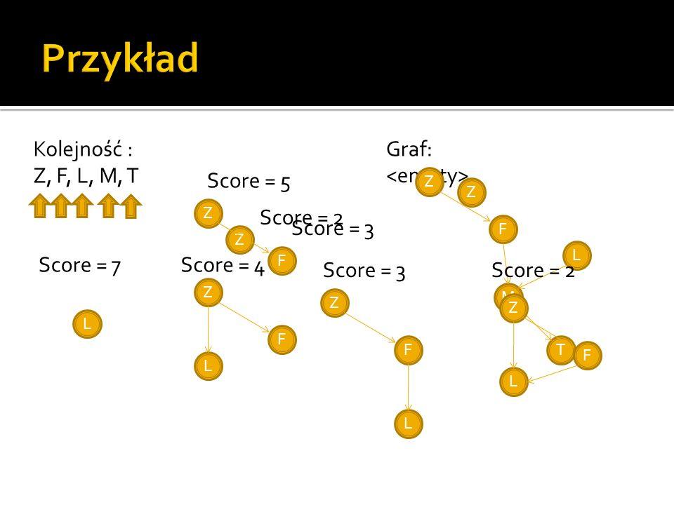 Graf:Kolejność : Z, F, L, M, T Z Score = 2 Z F Score = 3 Z Score = 5 F Z L F Z F Z L L Score = 7Score = 4 Score = 3 L M T F Z L Score = 2