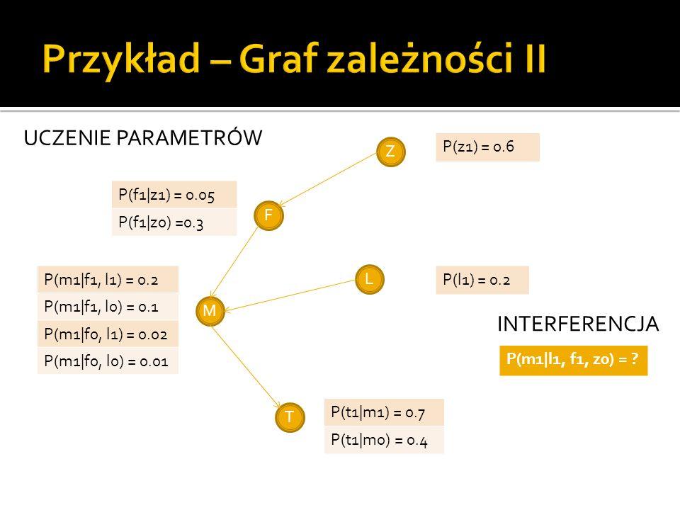 Z M L T F P(z1) = 0.6 P(f1|z1) = 0.05 P(f1|z0) =0.3 P(l1) = 0.2 P(m1|f1, l1) = 0.2 P(m1|f1, l0) = 0.1 P(m1|f0, l1) = 0.02 P(m1|f0, l0) = 0.01 P(t1|m1)