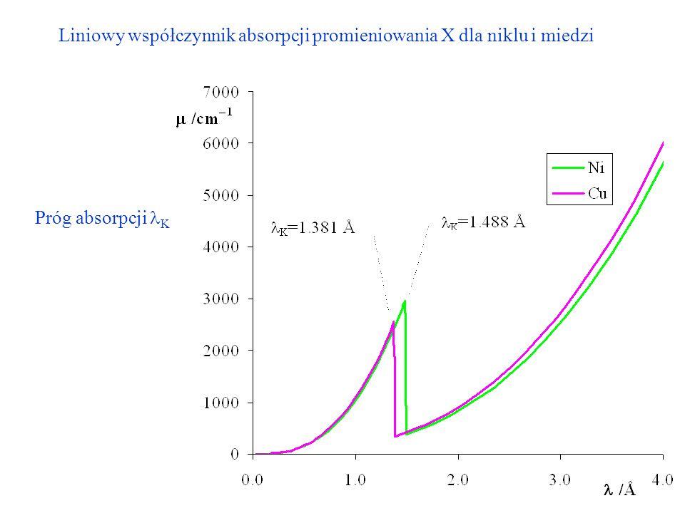 Liniowy współczynnik absorpcji promieniowania X dla niklu i miedzi Próg absorpcji K