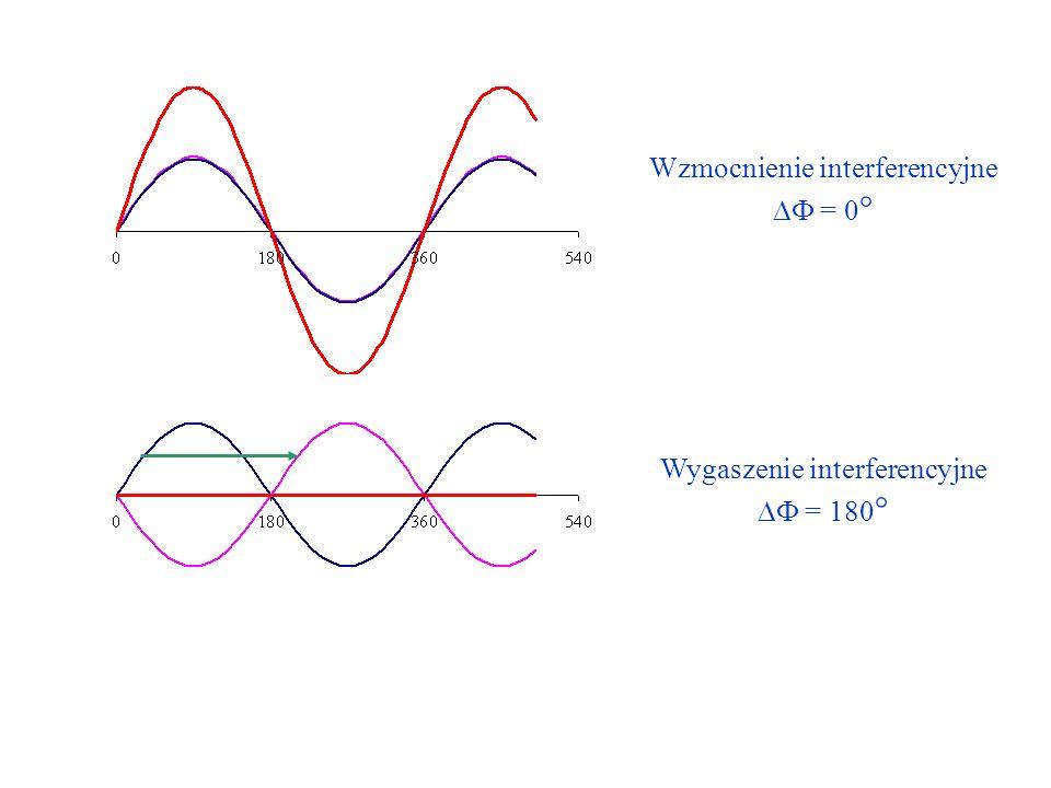Wzmocnienie interferencyjne = 0 ° Wygaszenie interferencyjne = 180 °