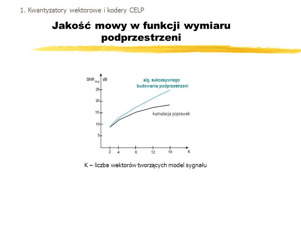 Jakość mowy w funkcji wymiaru podprzestrzeni K – liczba wektorów tworzących model sygnału 1. Kwantyzatory wektorowe i kodery CELP alg. sukcesywnego bu