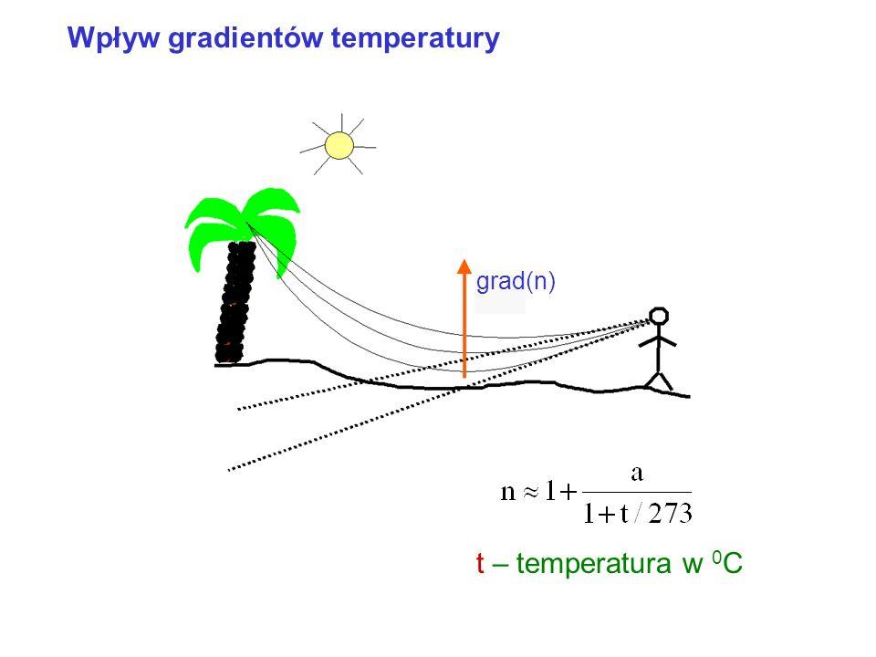 Światłowód gradientowy Bieg promieni w światłowodzie dla z = 0 r 0 = 0 dla różnych u 0 Okres Y = 2 /a Rozwiązanie równania różniczkowego niech dla z =