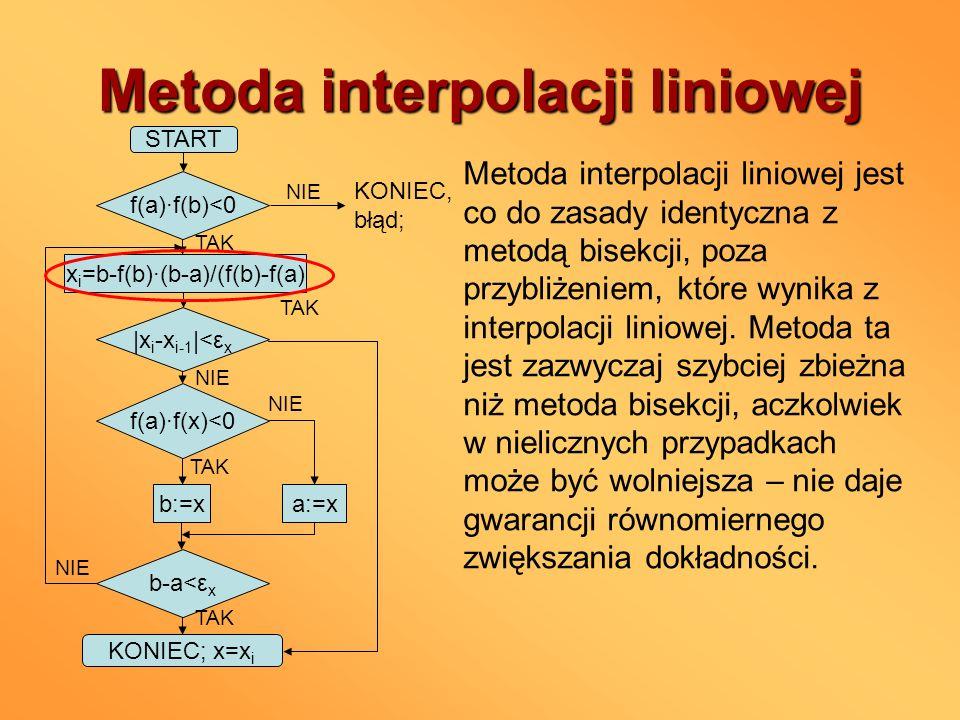 Metoda interpolacji liniowej TAK START f(a)f(b)<0 x i =b-f(b)(b-a)/(f(b)-f(a) |x i -x i-1 |<ε x NIE KONIEC, błąd; TAK f(a)f(x)<0 NIE TAK b:=xa:=x b-a<