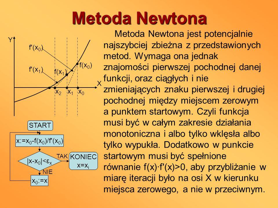 Metoda Newtona f(x 0 ) x1x1 x0x0 X Y f(x 1 ) x2x2 f'(x 0 ) f'(x 1 ) TAK START x:=x 0 -f(x 0 )/f'(x 0 ) |x-x 0 |<ε x NIE x 0 :=x KONIEC x=x i Metoda Ne
