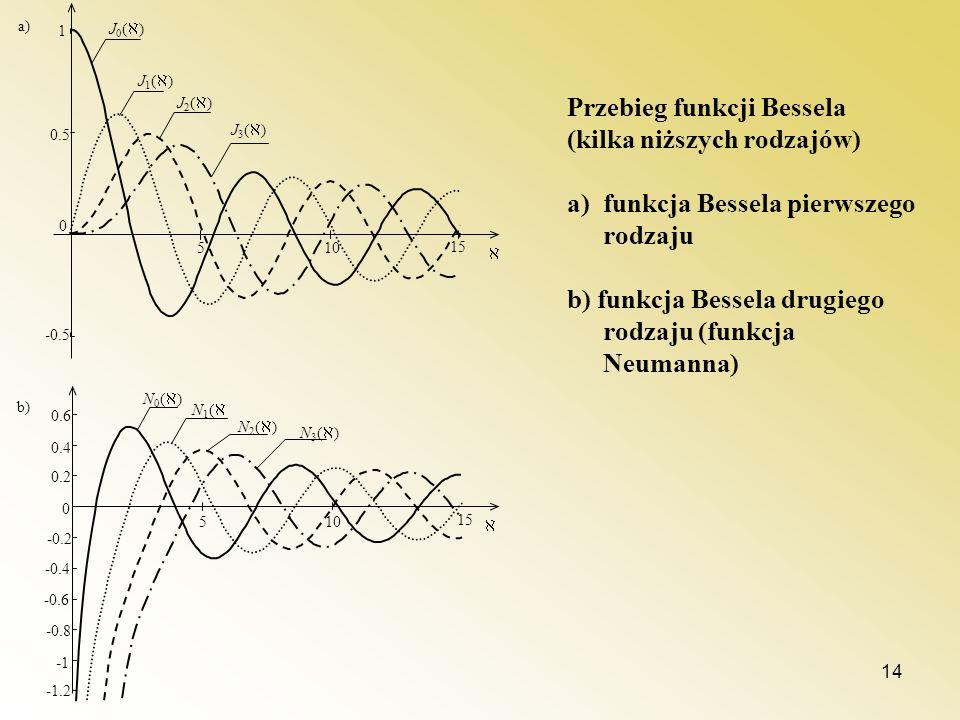 14 510 15 -0.5 0 0.5 1 J 0 ( ) J 1 ( ) J 2 ( ) J 3 ( ) a) -1.2 510 15 -0.8 -0.6 -0.4 -0.2 0 0.2 0.4 0.6 N 0 ( ) N 1 ( N 2 ( ) N 3 ( ) b) Przebieg funk