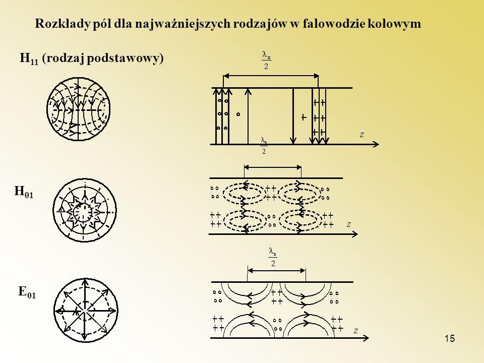 15 H 11 (rodzaj podstawowy) H 01 E 01 Rozkłady pól dla najważniejszych rodzajów w falowodzie kołowym
