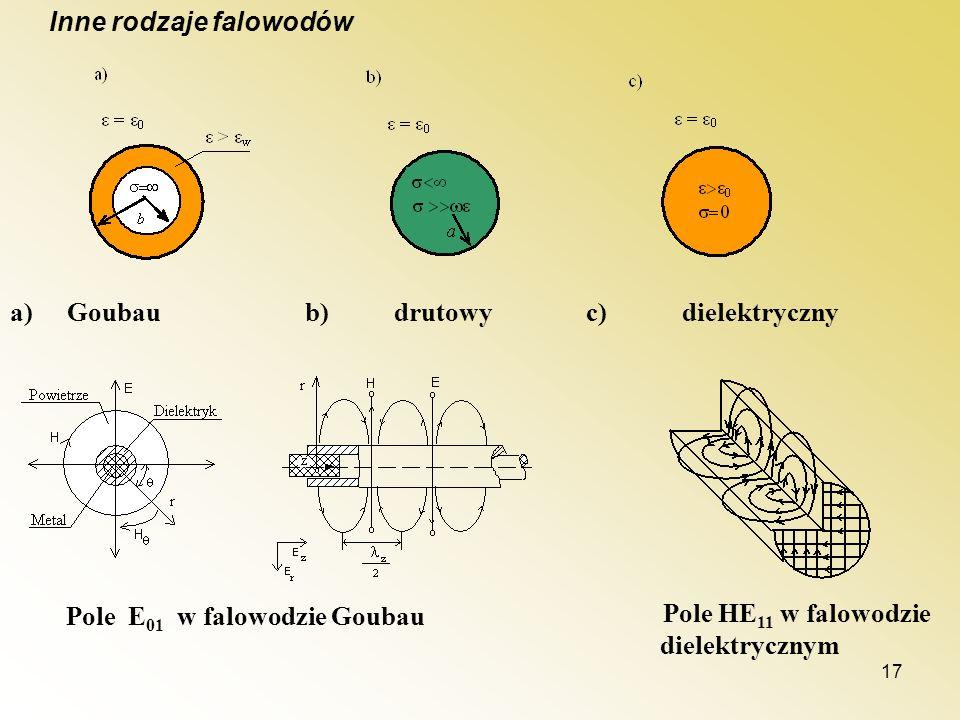 17 Inne rodzaje falowodów a)Goubau b)drutowyc)dielektryczny Pole E 01 w falowodzie Goubau Pole HE 11 w falowodzie dielektrycznym
