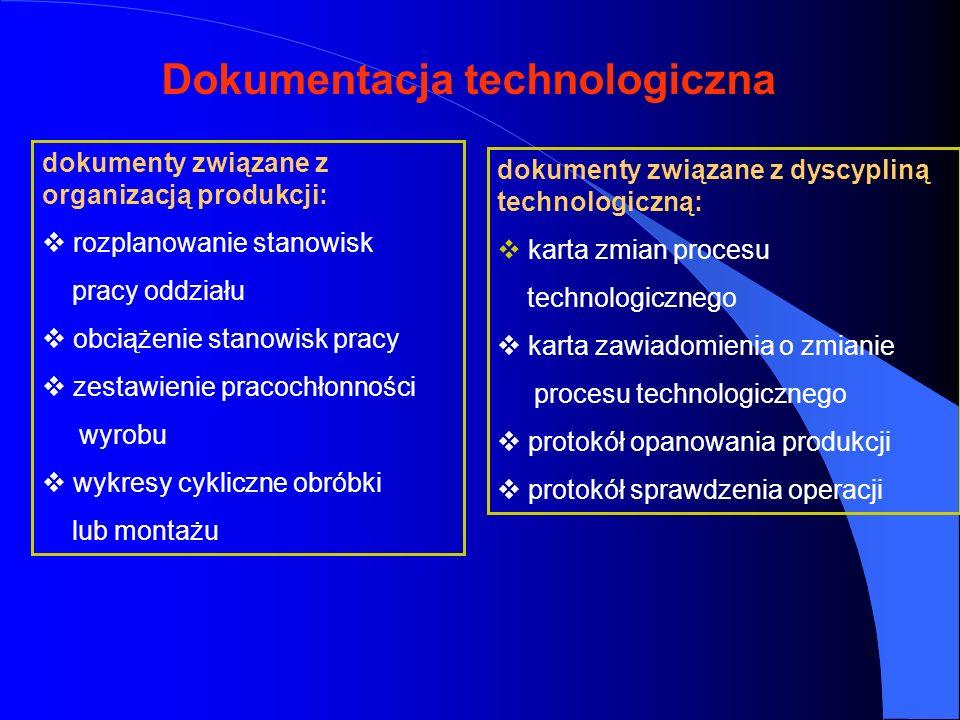 Dokumentacja technologiczna dokumenty związane z organizacją produkcji: rozplanowanie stanowisk pracy oddziału obciążenie stanowisk pracy zestawienie