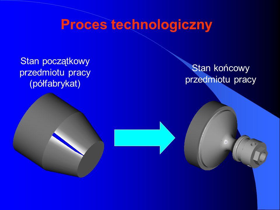 Stan początkowy przedmiotu pracy (półfabrykat) Stan końcowy przedmiotu pracy Proces technologiczny