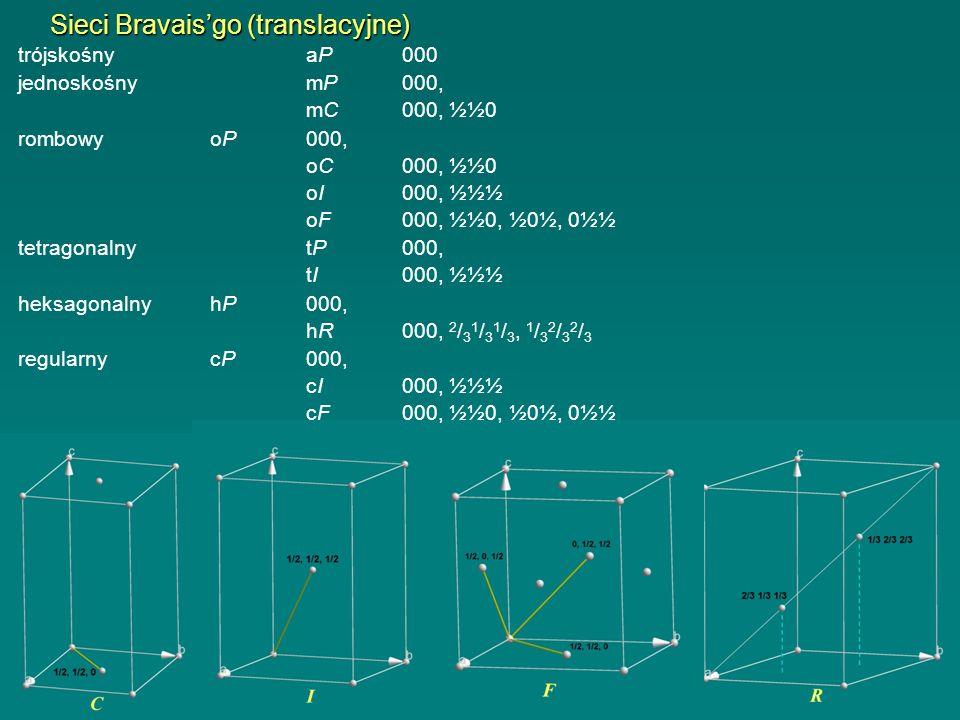 Sieci Bravaisgo (translacyjne) trójskośnyaP000 jednoskośnymP000, mC000, ½½0 rombowyoP000, oC000, ½½0 oI000, ½½½ oF000, ½½0, ½0½, 0½½ heksagonalnyhP000