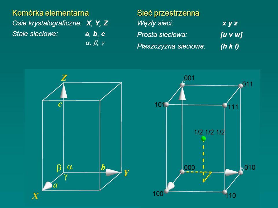 Komórka elementarna Stałe sieciowe: a, b, c,, Osie krystalograficzne: X, Y, Z Prosta sieciowa:[u v w] Płaszczyzna sieciowa:(h k l) Węzły sieci: x y z