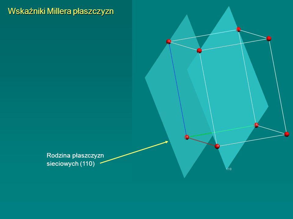 Rodzina płaszczyzn sieciowych (110) Wskaźniki Millera płaszczyzn