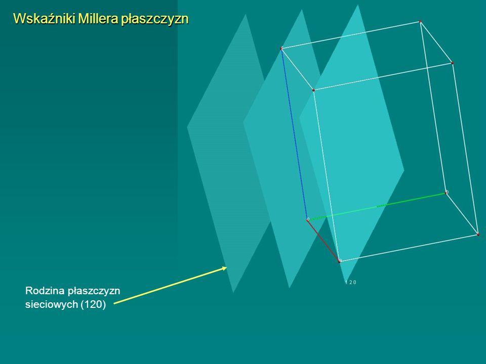 Rodzina płaszczyzn sieciowych (120) Wskaźniki Millera płaszczyzn