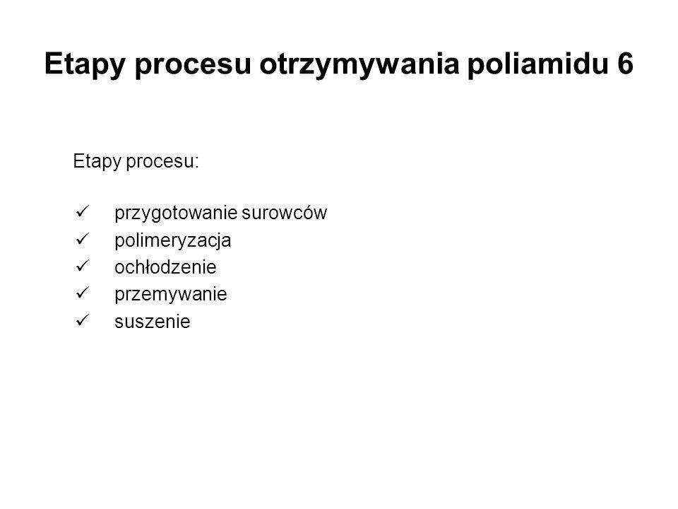 Etapy procesu otrzymywania poliamidu 6 Etapy procesu: przygotowanie surowców polimeryzacja ochłodzenie przemywanie suszenie