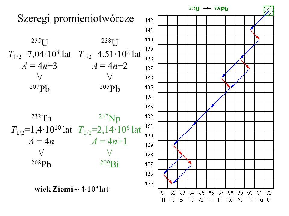 Szeregi promieniotwórcze 235 U T 1/2 =7,04·10 8 lat A = 4n+3 \/ 207 Pb 238 U T 1/2 =4,51·10 9 lat A = 4n+2 \/ 206 Pb 232 Th T 1/2 =1,4·10 10 lat A = 4