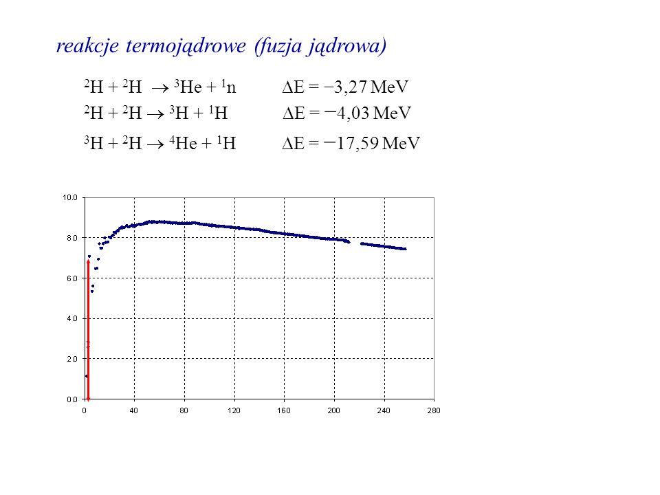 reakcje termojądrowe (fuzja jądrowa) 2 H + 2 H 3 H + 1 H E = 4,03 MeV 2 H + 2 H 3 He + 1 n E = 3,27 MeV 3 H + 2 H 4 He + 1 H E = 17,59 MeV