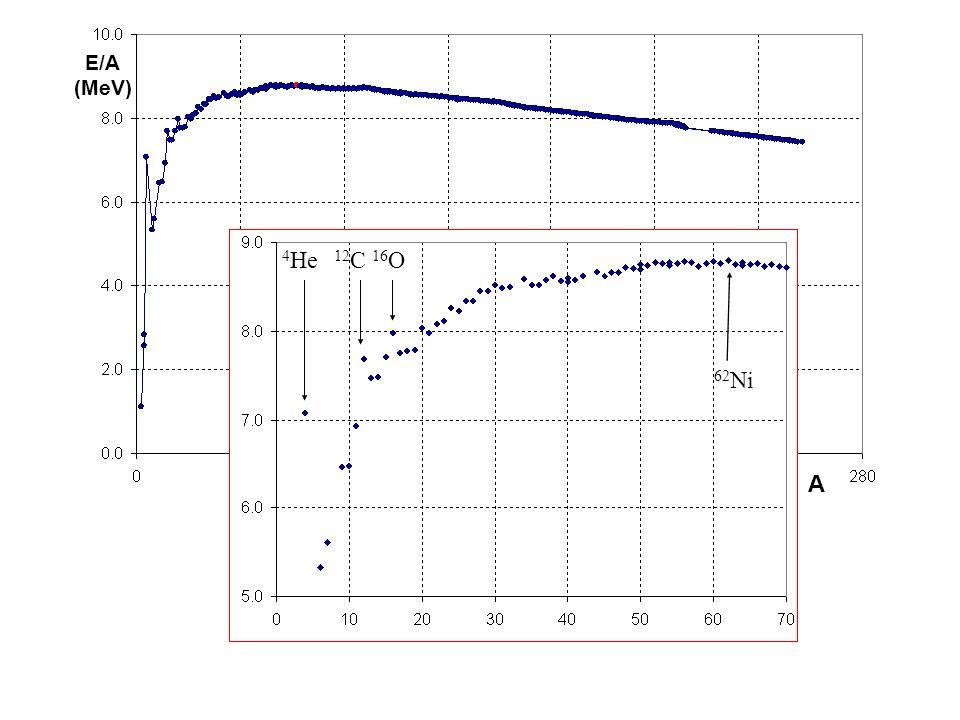 E/A (MeV) A 4 He 12 C 16 O 62 Ni