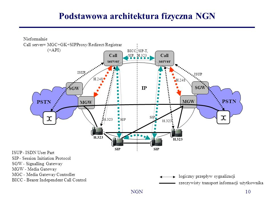 NGN10 Podstawowa architektura fizyczna NGN ISUP - ISDN User Part SIP - Session Initiation Protocol SGW - Signalling Gateway MGW - Media Gateway MGC -