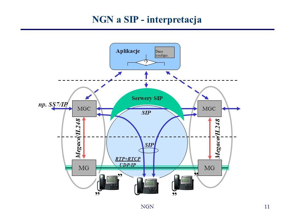 NGN11 NGN a SIP - interpretacja ? Dane konfigur. Aplikacje MGC SIP MG Megaco/H.248 np. SS7/IP SIP Megaco/H.248 RTP+RTCP UDP/IP Serwery SIP