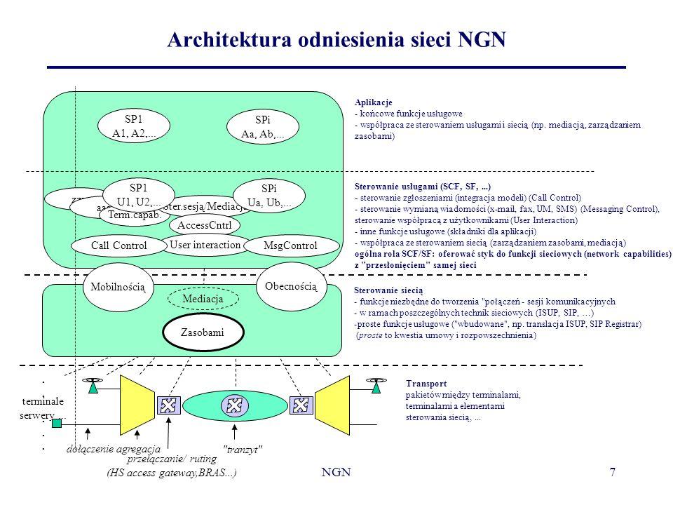 NGN7 Architektura odniesienia sieci NGN Transport pakietów między terminalami, terminalami a elementami sterowania siecią,... Sterowanie siecią - funk