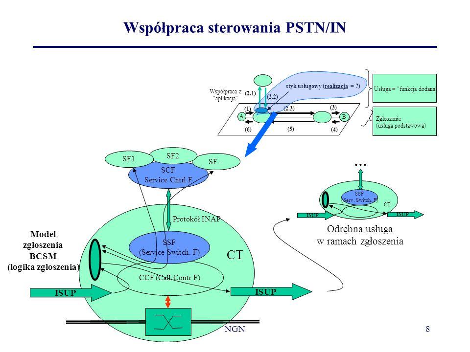 NGN8 Współpraca sterowania PSTN/IN A B (2.3) (5) (1) (3) (4)(6) (2.1) (2.2) Zgłoszenie (usługa podstawowa) Usługa =