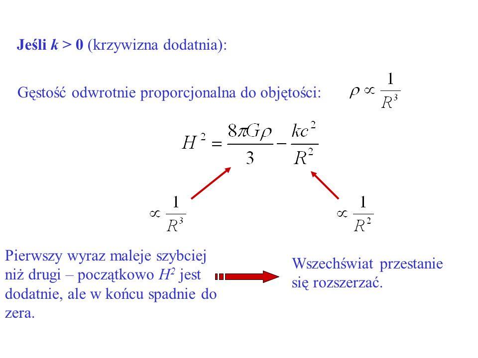 Jeśli k > 0 (krzywizna dodatnia): Gęstość odwrotnie proporcjonalna do objętości: Pierwszy wyraz maleje szybciej niż drugi – początkowo H 2 jest dodatn