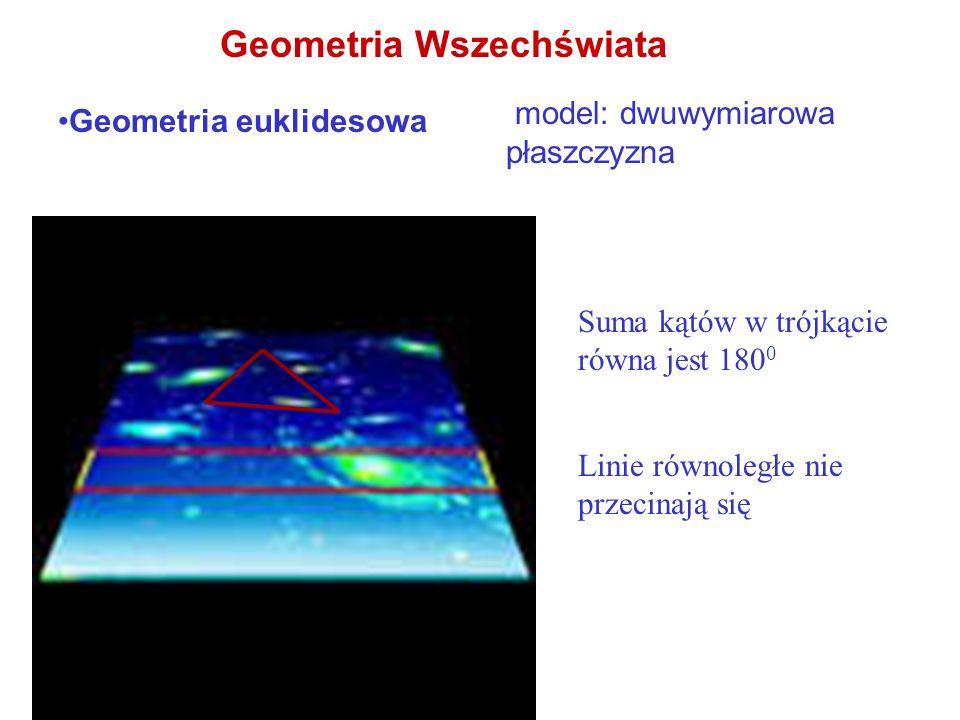 Geometria Wszechświata Geometria Riemanna model: powierzchnia kuli- krzywizna dodatnia Suma kątów w trójkącie równa jest większa niż 180 0 Linie równoległe przecinają się (przykład:południki)