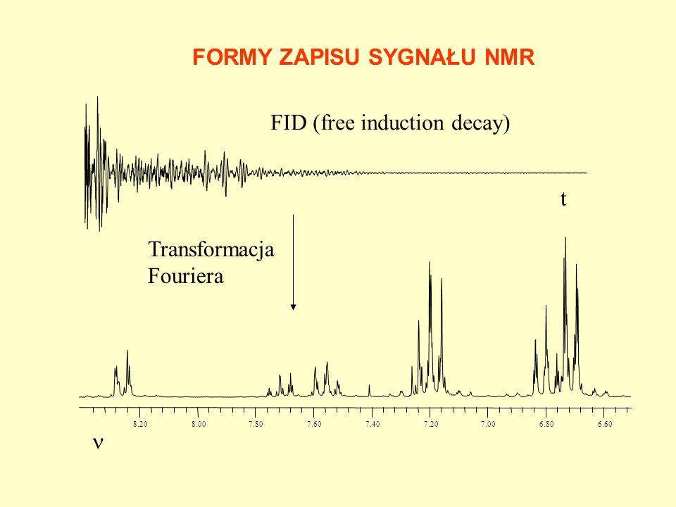 DEFINICJA SKALI WIDM NMR TMS = Si(CH 3 ) 4