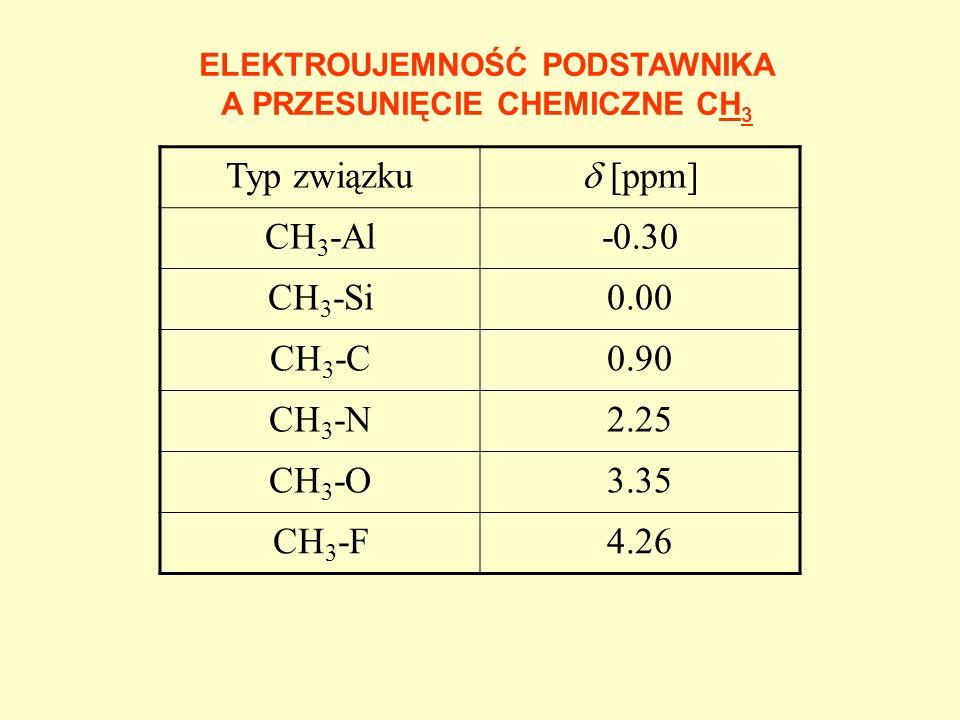 WZÓR SHOOLERYEGO CH2 = 0.23 + eff Podstawnik eff [ppm] Podstawnik eff [ppm] -CH 3 0.47Cl2.53 -CR=CRR1.32Br2.33 -CR=O1.70I1.83 -C 6 H 5 1.83-OH2.56 -COOR1.55-OR2.36 -C N 1.70-OCOR3.13 -NRR1.57