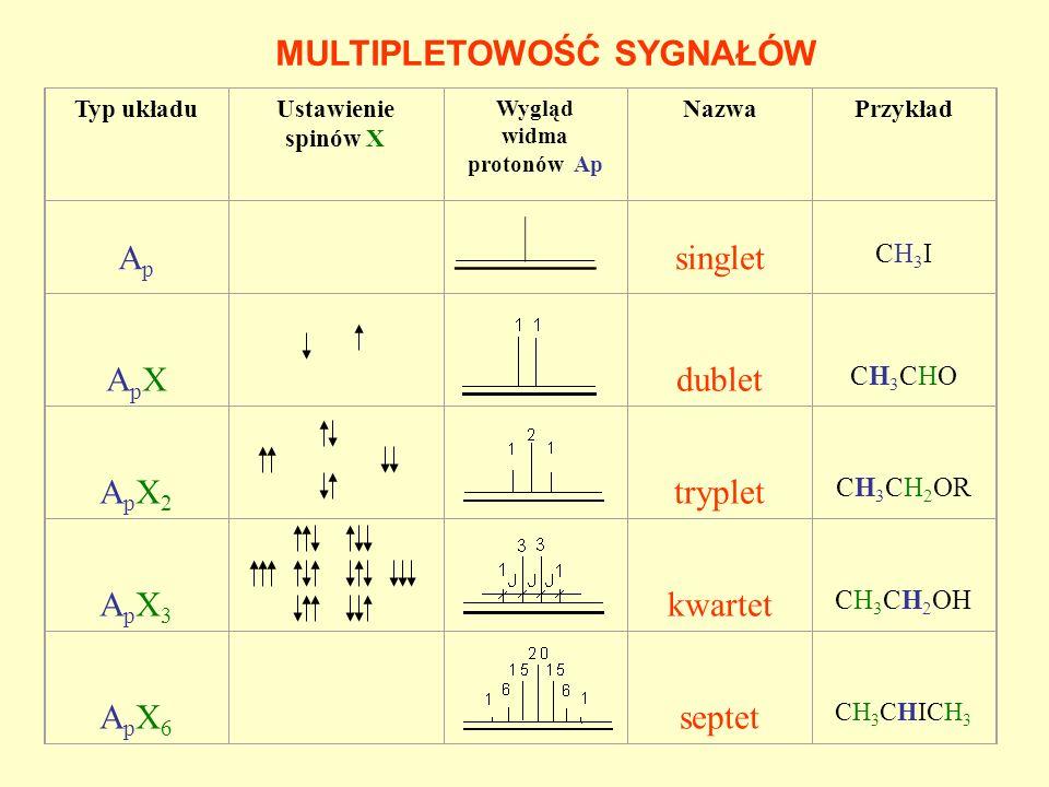 WICYNALNE STAŁE SPRZĘŻENIA SPINOWO-SPINOWEGO -zawsze 3 J H,H > 0 -zależą od: -kąta dwuściennego H-C-C-H -podstawników -odległości między atomami -kąta H-C-C H a H e H a H e H H H H 3 J a,a = 7 do 9 Hz 3 J a,e ~ 3 J e,e = 2 do 5 Hz 3 do 6 Hz 6 do 10 Hz