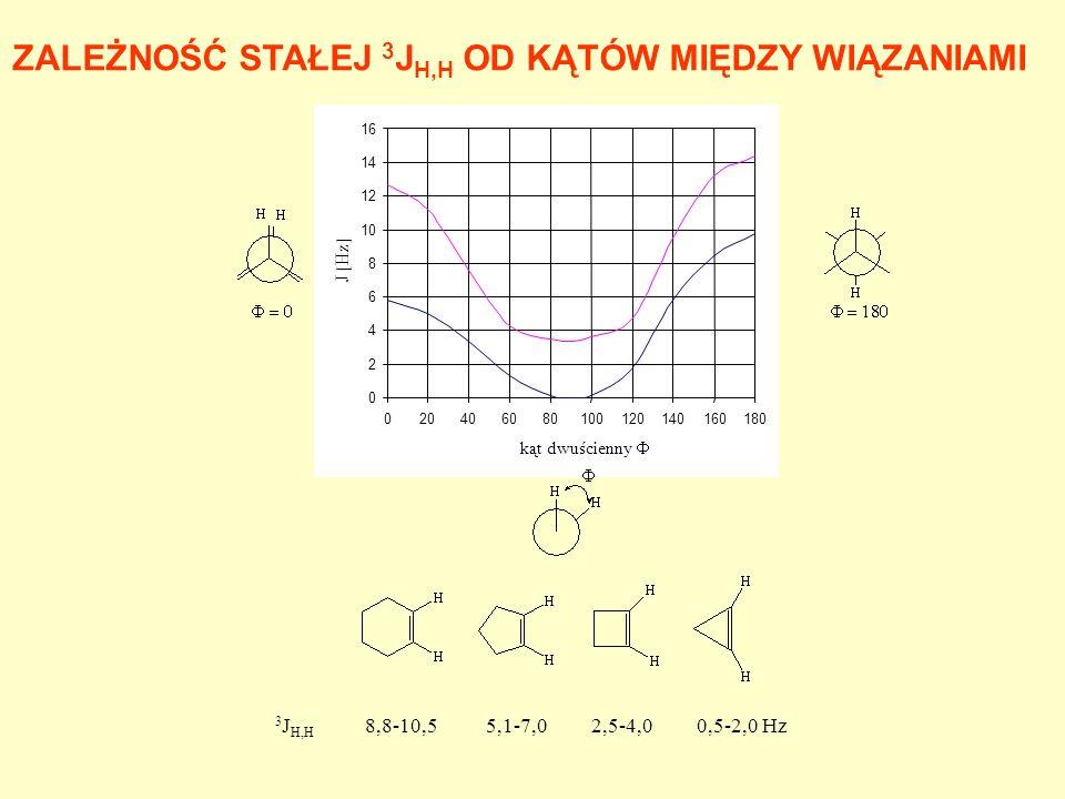 WICYNALNE STAŁE SPRZĘŻENIA SPINOWO-SPINOWEGO X-CH 2 -CH 3 X 3 J(H,H) Li8.4 H8.0 CH37.3 Cl7.2 OR7.0 X 3 J cis 3 J trans Li19.323.9 H11.619.1 Cl7.314.6 OCH37.115.2 F4.712.8