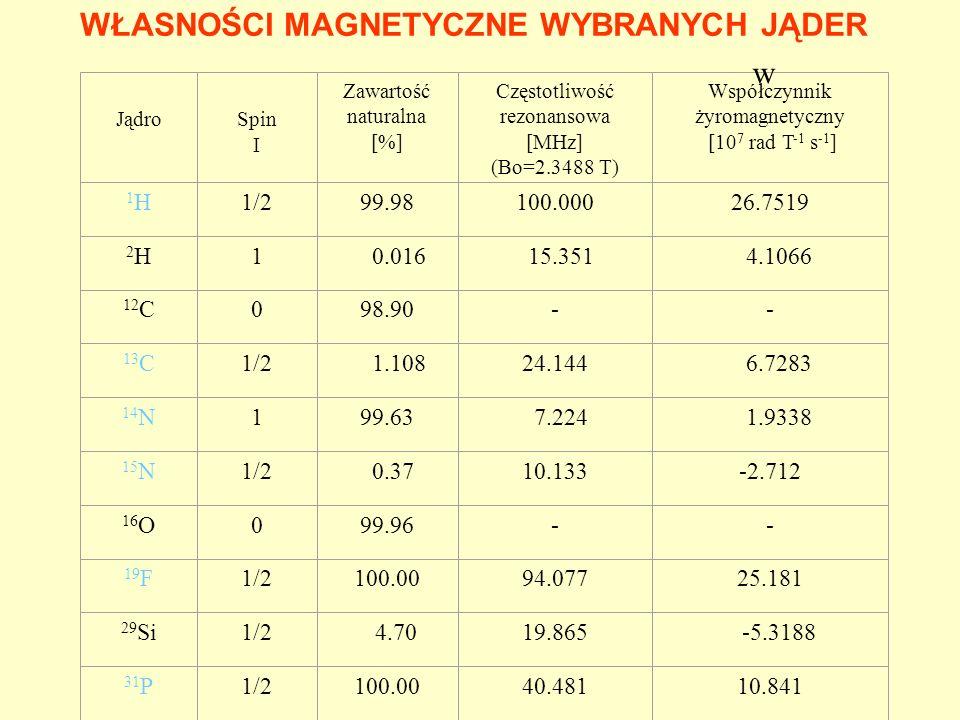 B 0 x y z rf x y z x y z x y z x y z x y z 0 relaksacja podłu ż na POWSTAWANIE SYGNAŁU NMR z = 0 (1-e -t/T1 )