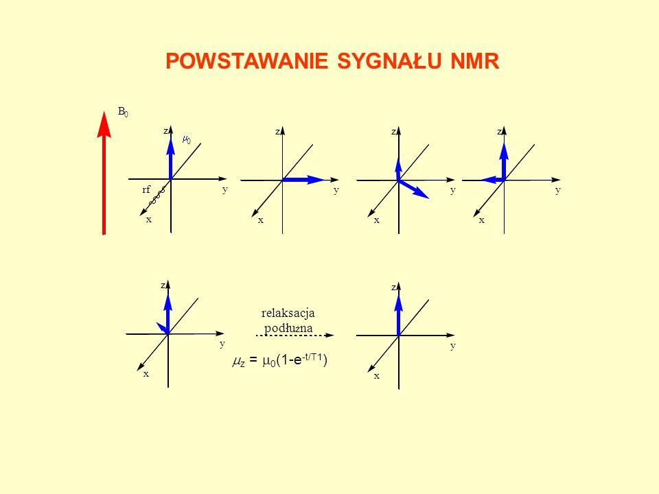 FORMY ZAPISU SYGNAŁU NMR FID (free induction decay) Transformacja Fouriera