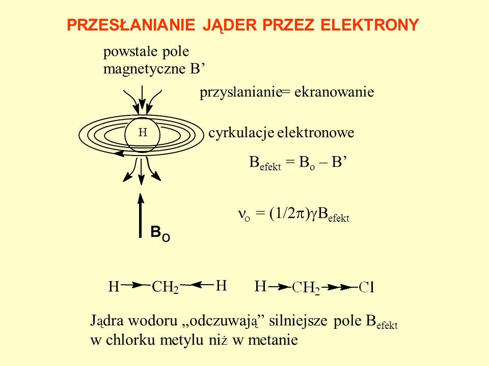 HH pr ą d kołowy indukowane pole B B0B0 ANIZOTROPIA MAGNETYCZNA PIERŚCIENIA AROMATYCZNEGO