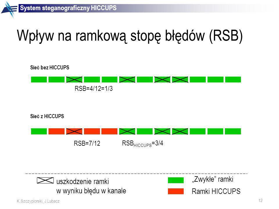 12 K.Szczypiorski, J.Lubacz Wpływ na ramkową stopę błędów (RSB) RSB=7/12 RSB HICCUPS =3/4 Sieć z HICCUPS RSB=4/12=1/3 Sieć bez HICCUPS uszkodzenie ram