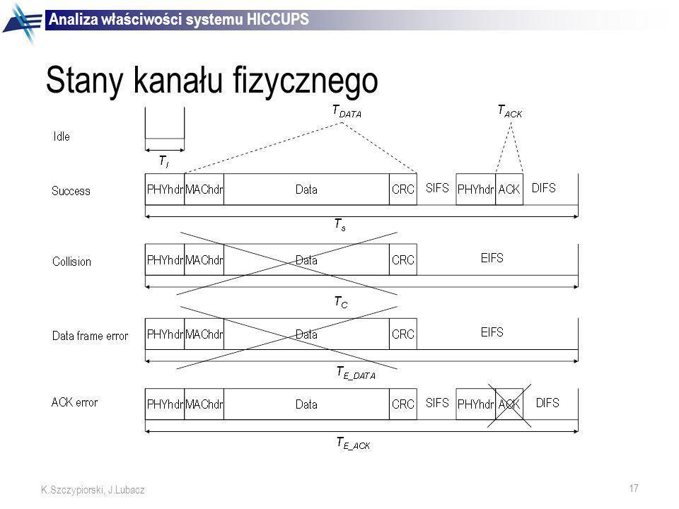 17 K.Szczypiorski, J.Lubacz Stany kanału fizycznego Analiza właściwości systemu HICCUPS